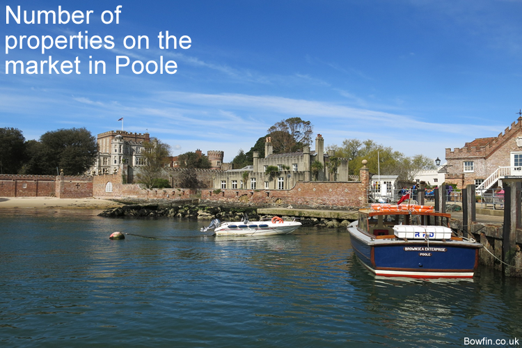 Number of properties on the market in Poole