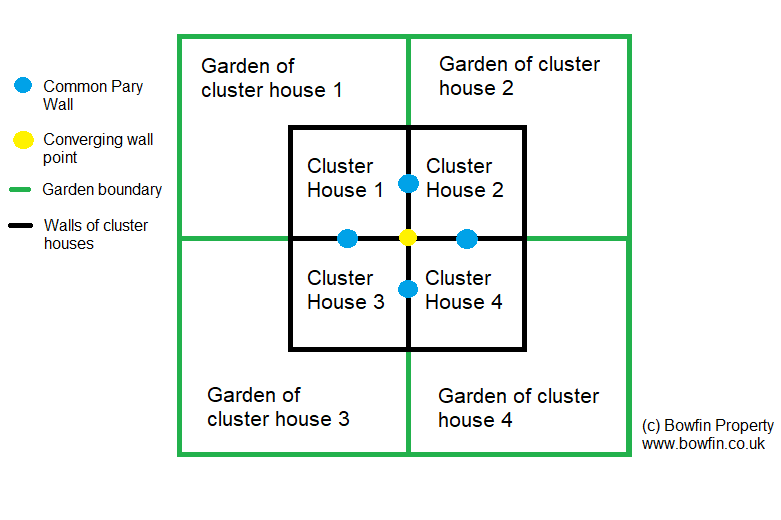 Cluster house garden configuration of a block of 4 cluster houses