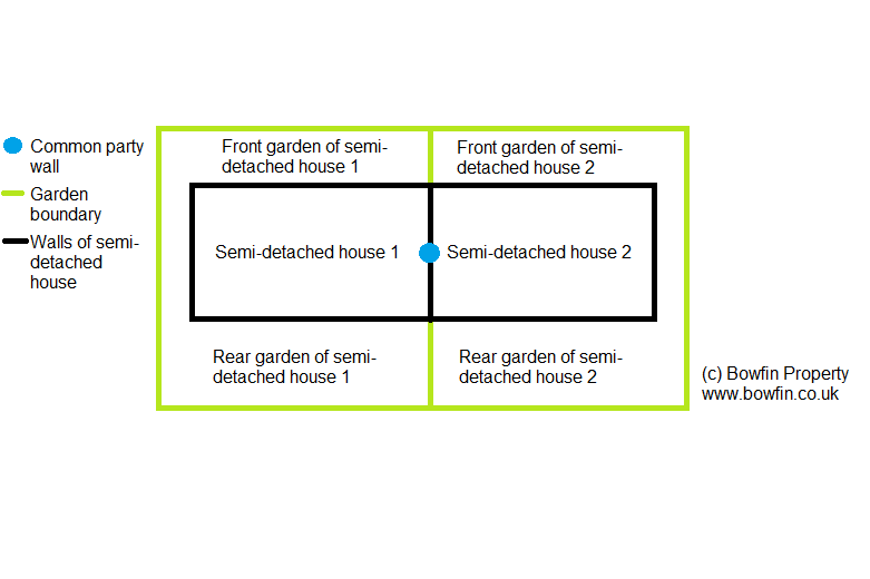 Illustration of semi-detached house and diagram of houses and gardens